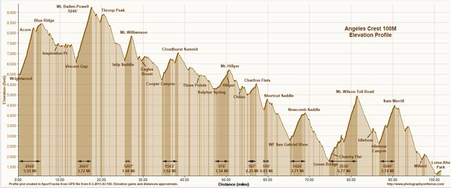Angeles Crest 100 Mile Elevation Profile. Click for PDF.