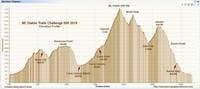 Diablo Trails Challenge 50K Elevation Profile